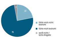 """BITKOM-Studie """"Vertrauen und Sicherheit im Netz"""""""