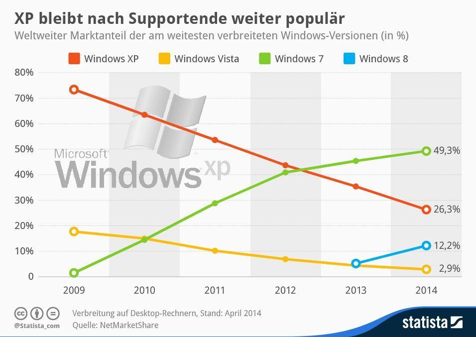 So schnell nicht tot zu kriegen: Windows XP bleibt auf einem Viertel aller Rechner installiert