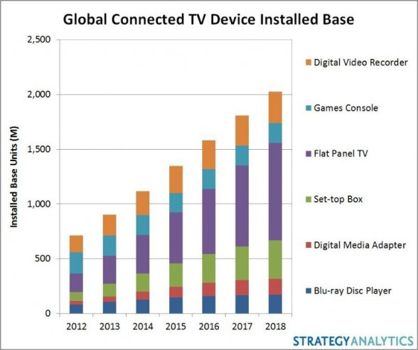 Strategy Analytics Connected  TV Device Installed Base