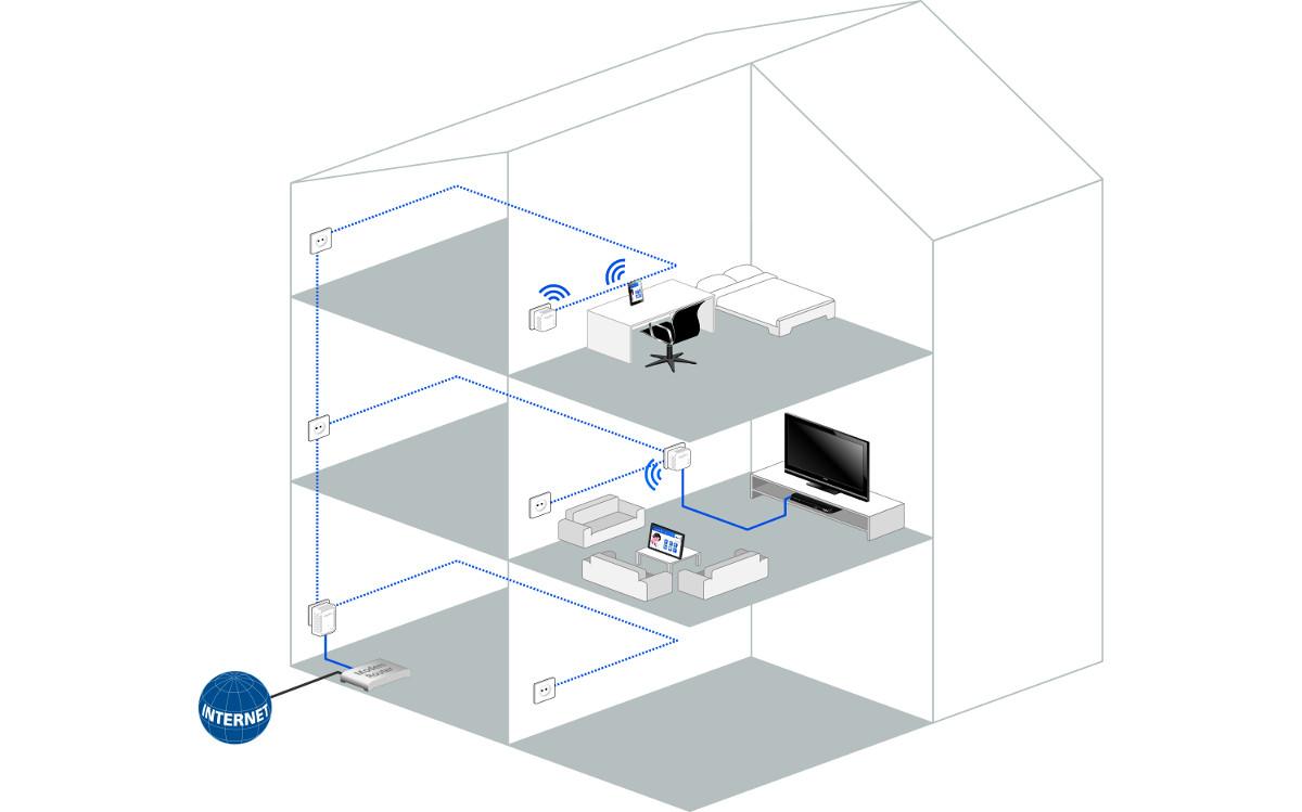 wifi move devolo erweitert das wlan netz ber die stromleitung euronics trendblog. Black Bedroom Furniture Sets. Home Design Ideas
