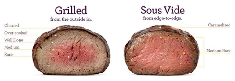 Sous-vide-Garen erklärt: Zartes Fleisch im Wasserbad
