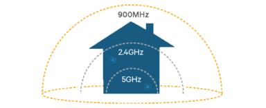 Mehr Reichweite bringt der WLAN-Standard IEEE 802.11 ah, da er niedrigere Frequenzen nutzt (Bild: Qualcomm)