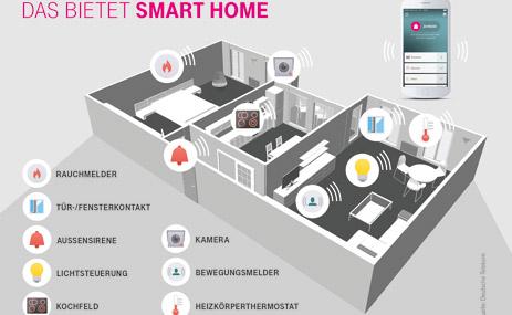 So stellt sich die Telekom das Smart Home vor. (Foto: Deutsche Telekom)