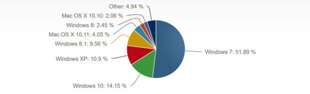 Die Verteilung vom März 2016. (Foto: Netmarketshare)