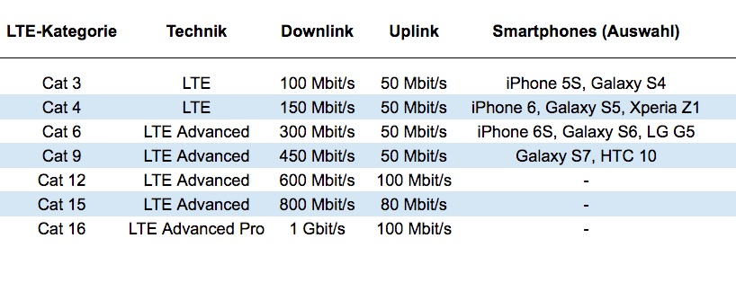 LTE wird immer schneller, aber irgendwann ist schluss: 5G schafft dann bis zu 10 Gbit/s.