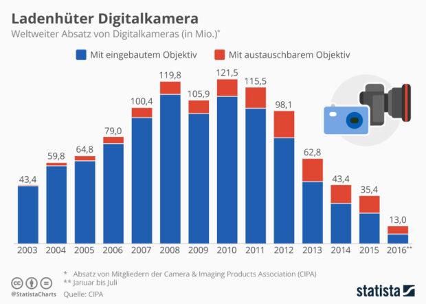 Ein Rückgang ist laut Statista vor allem bei Kompaktkameras zu erkennen, aber auch System- und Spiegelreflexkameras verlieren. Grafik: Statista