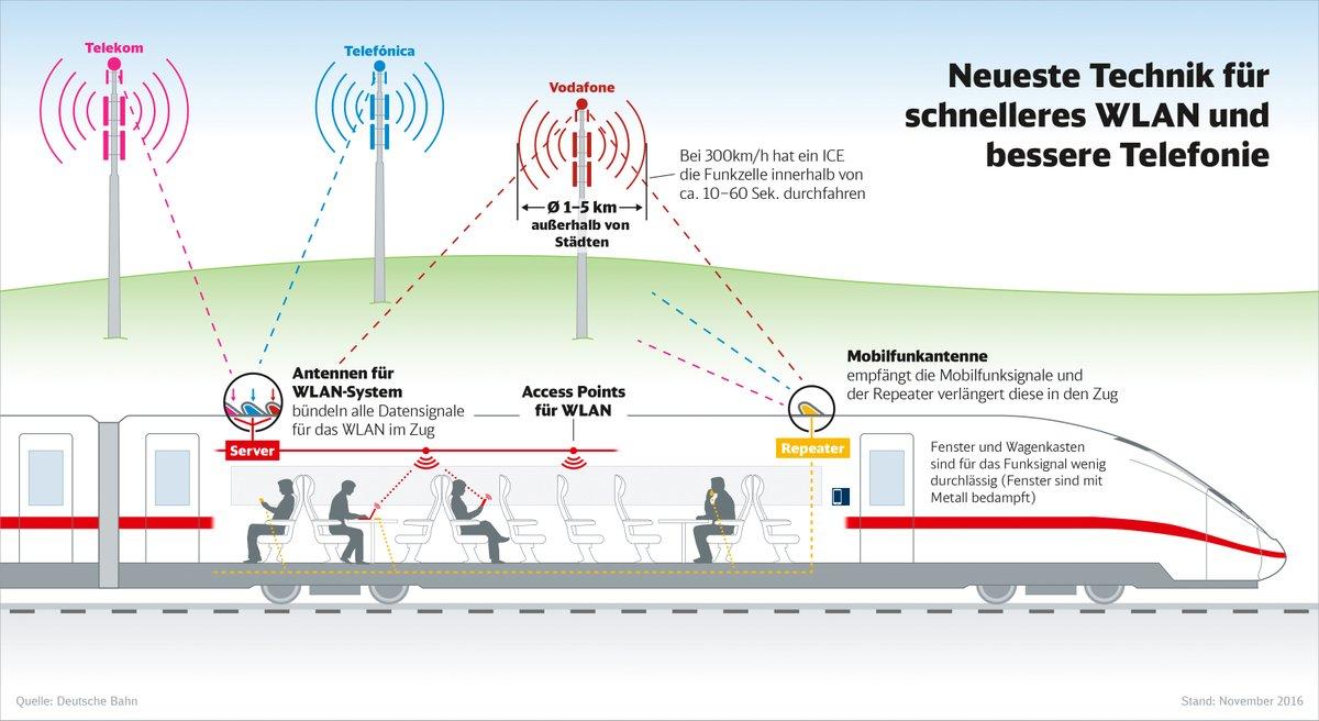 WLAN im ICE: Bis zu 19 Mbit/s im Speedtest, aber ständig kleine ...
