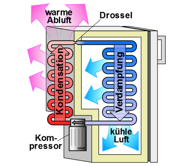 Der Wärmekreislauf eines Kompressor-Kühlschranks (Bild: Wikipedia/Jahobr unter CC0)