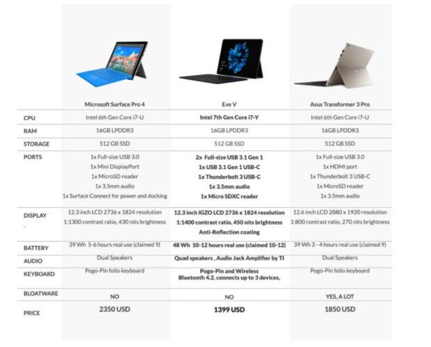 Vergleich mit anderen Systemen. (Foto: Eve Tech)