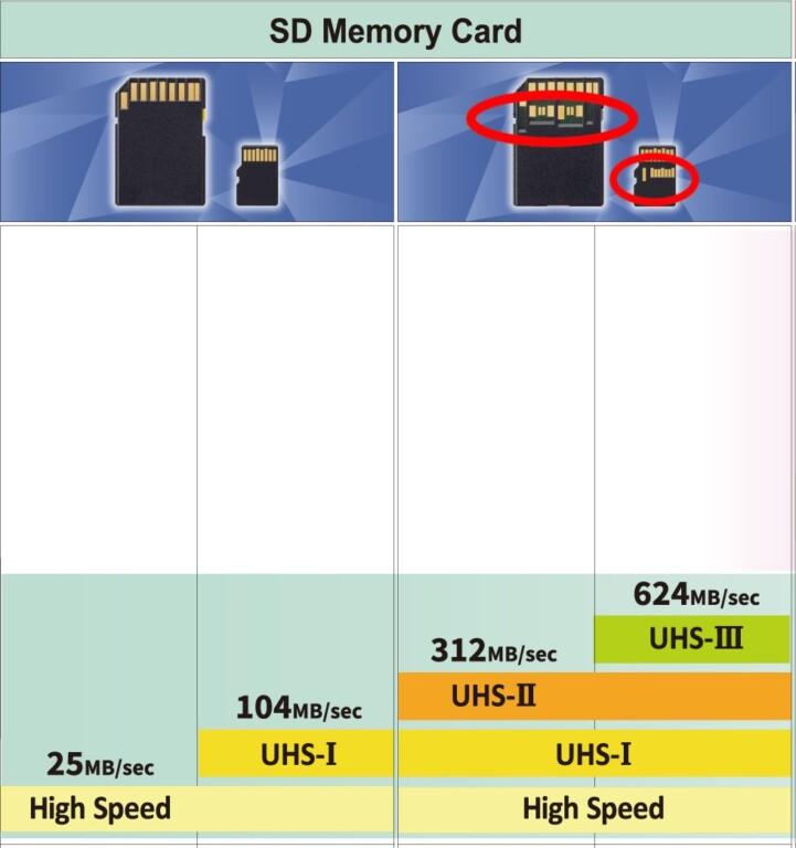 (Micro)SD-Karten mit UHS-II- oder III-Bus haben mehr Kontakte auf der Rückseite als Standard-Karten. Grafik: SD Association