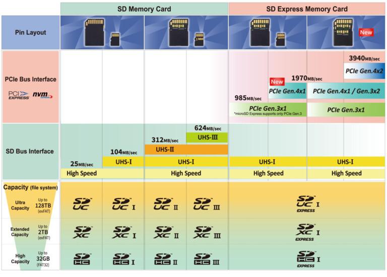 Die Zukunft: Mit SD-Express sollen MicroSD-Karten noch schneller werden. Grafik: SD-Associtaion