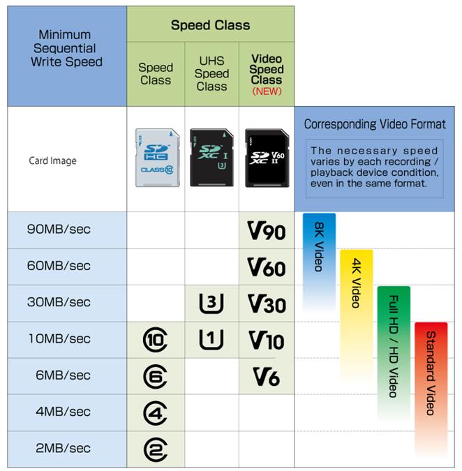 Geschwindigkeitsklassen von (Micro-)SD-Karten