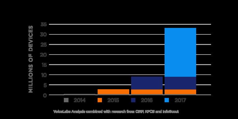 Verkauf von Voice-first-Geräten: Voicelabs erwartet den großen Durchbruch für 2017. Grafik: Voicelabs