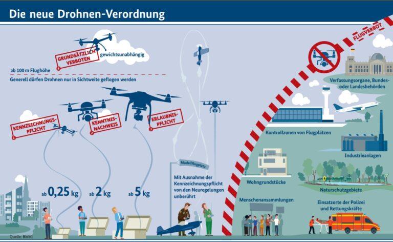 Die neue Verordnung. (Foto: Bundesministerium für Verkehr und digitale Infrastruktur)