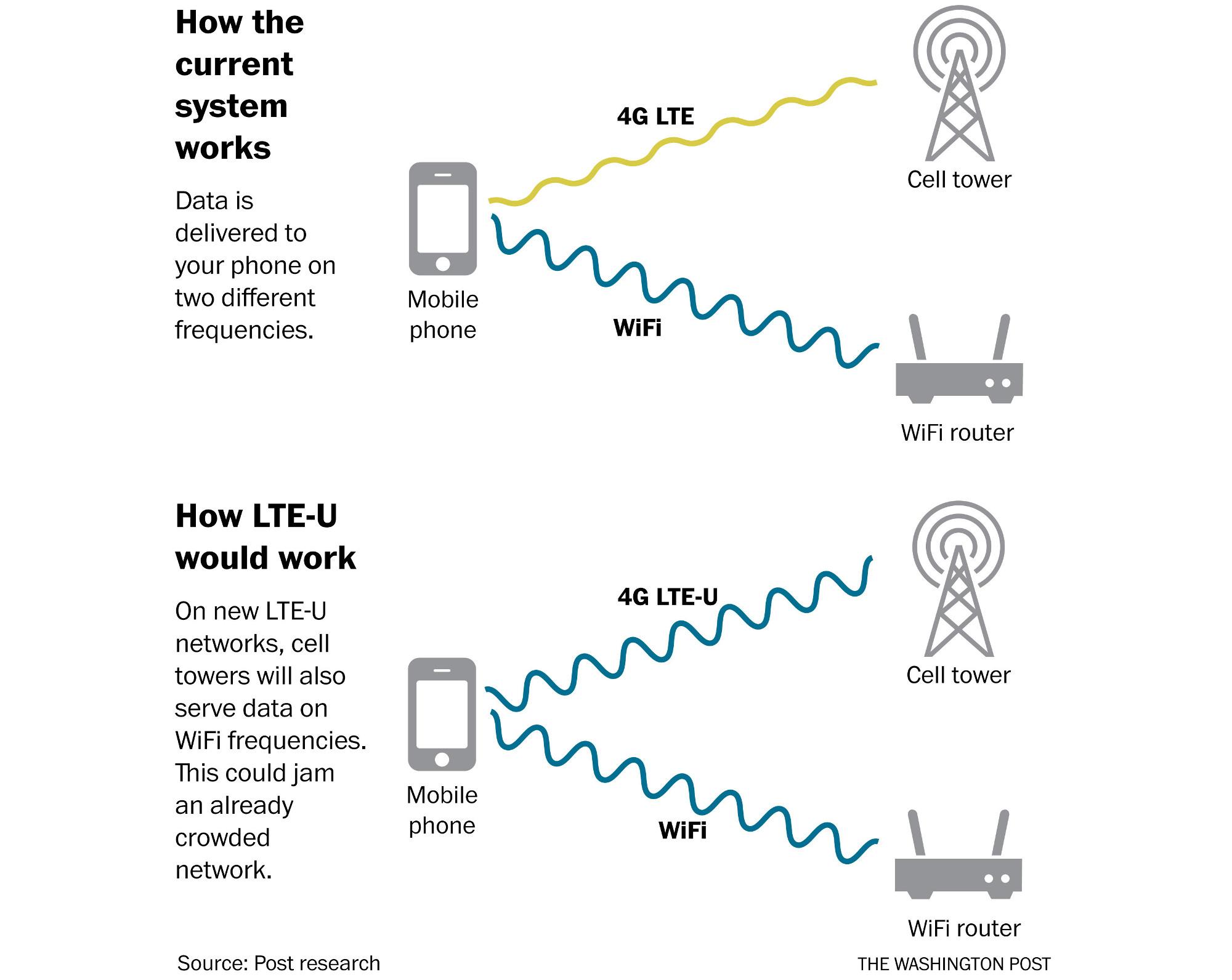 Wie LTE-U funktioniert (Bild: Washington Post)