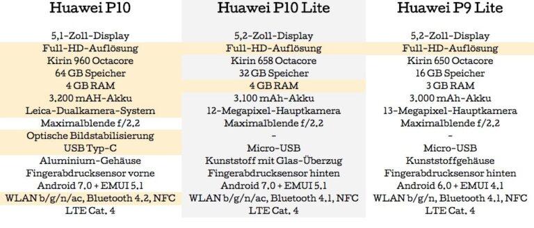 Huawei P10 Lite im Vergleich zum P10 und P9 Lite