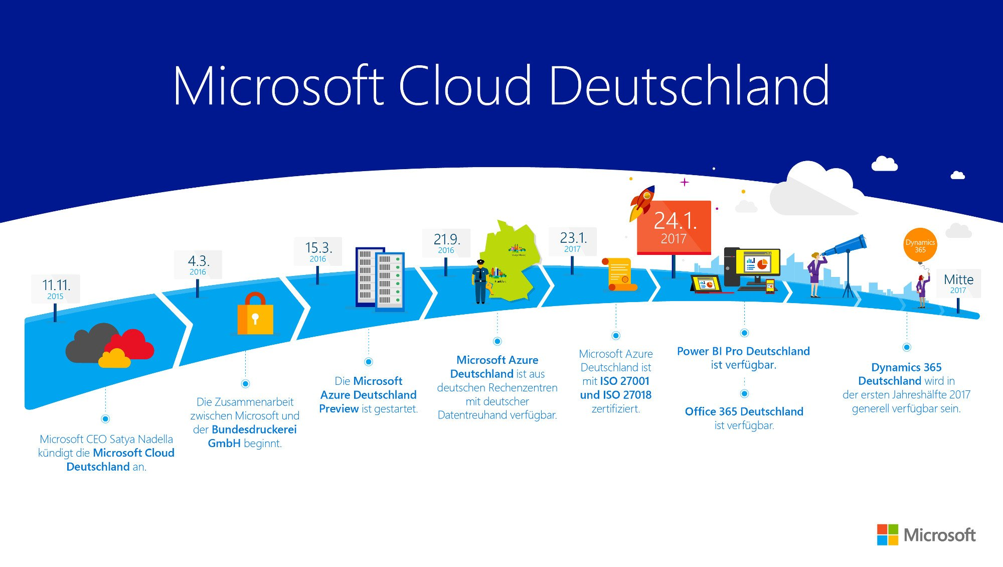 microsoft cloud viel viel mehr als blo onedrive und. Black Bedroom Furniture Sets. Home Design Ideas