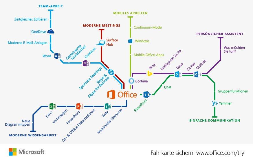 Viele einzelne Apps verbergern sich im Office-Paket bzw. sind dort angebunden (Bild: Microsoft)