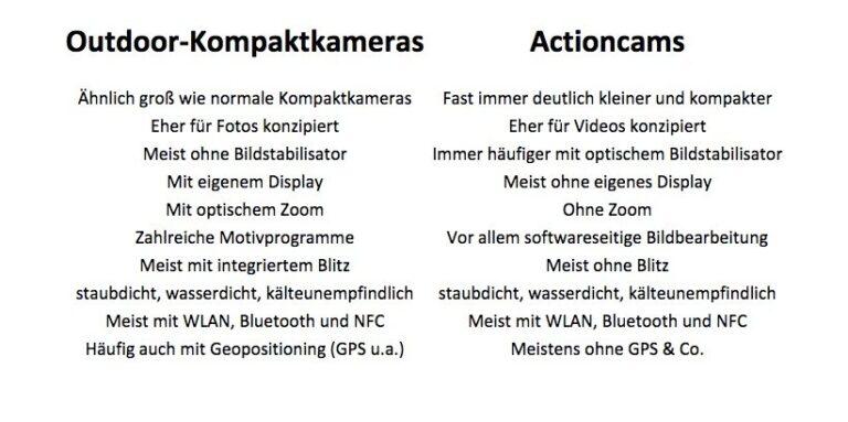 Outdoor-Kompaktkameras im Vergleich mit Actioncams