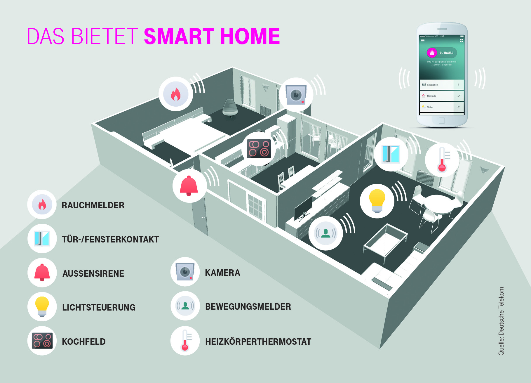 telekom router speedport smart steuert jetzt das smart. Black Bedroom Furniture Sets. Home Design Ideas