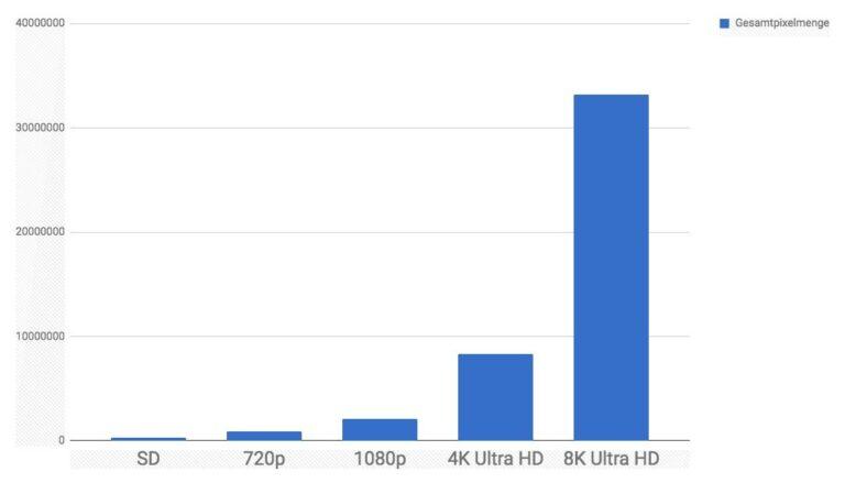 Pixelmengen im Vergleich: Der Schritt zur 8K-Auflösung auf dem Fernseher multipliziert die Pixelmenge