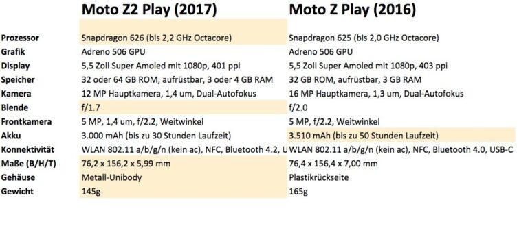 Leichter, schneller, dünner – aber nicht ausdauernder: Das neue Moto Z2 Play im Vergleich zum Vorjahresmodell Z Play
