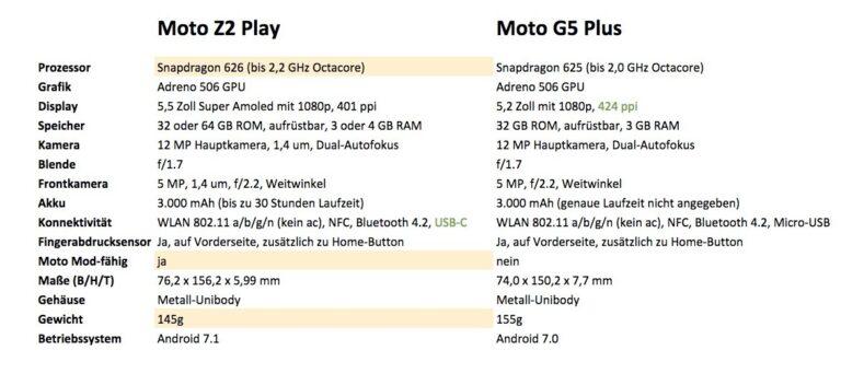 Geringe Unterschiede nur zwischen dem Moto Z2 Play und dem Moto G5 Plus