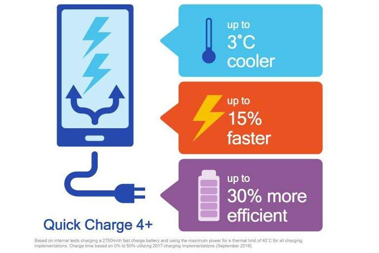 Quick Charge 4+lässt den Akku noch einmal etwas schneller laden – wenn alles passt (Bild: Qualcomm)