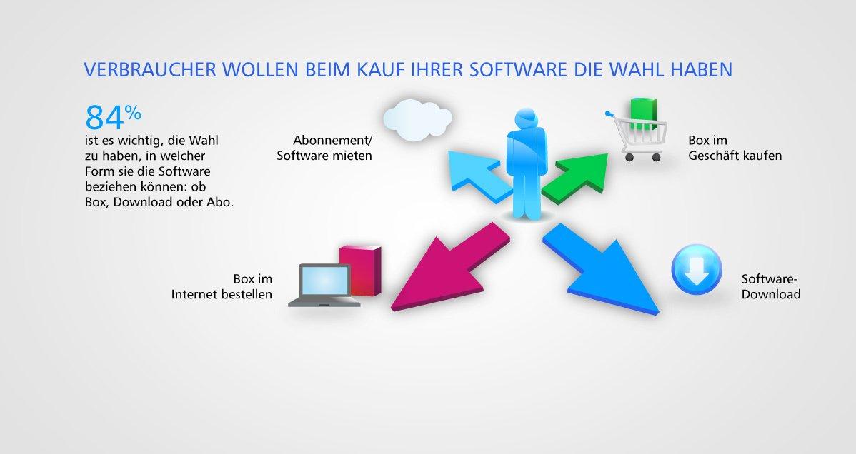 Software-Abo oder Einmal-Kauf. Vor- und Nachteile für Entwickler und Nutzer