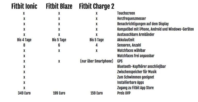 Fitbit-Watches im Vergleich