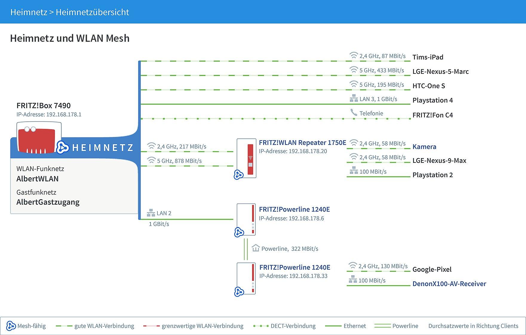 Mesh Netz So verbindet AVM seine Fritzboxen und WLAN Repeater ...