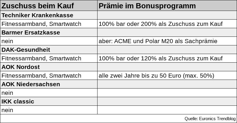 Aok bonusprogramm