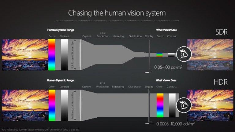 """Bei einem HDR-Bild kann der Mensch viel mehr Abstufungen in Helligkeit und Farbe erkennen (Bild: <a href=""""https://www.slideshare.net/pertonas/amd-radeon-technology-group-summit"""" target=""""_blank"""">AMD Radeon Technology Group Summit</a>)"""