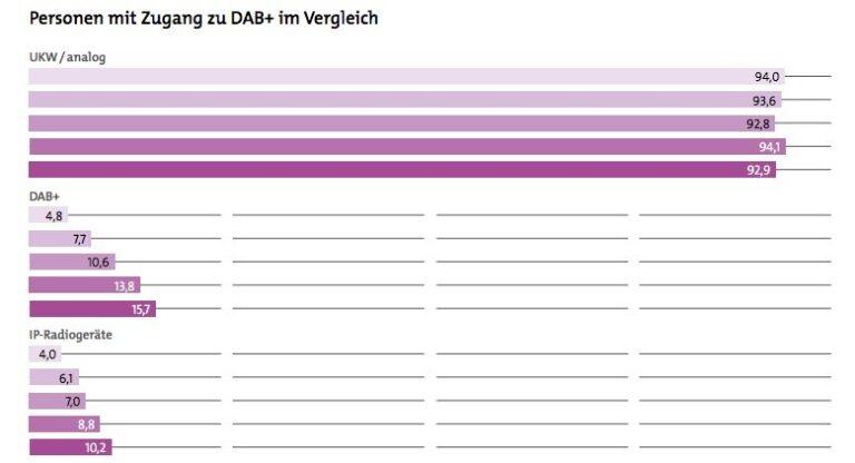 Verbreitung von Radio-Zugangstechniken in Deutschland 2017. UKW liegt klar vorne, aber DAB+ holt auf. Grafik: Die Medienanstalten