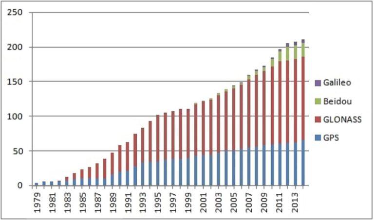 Satelliten-Starts seit 1979. Nicht alle kamen an. (Grafik: Kontrollstellekundl unter CC-Lizenz BY-SA 3.0)