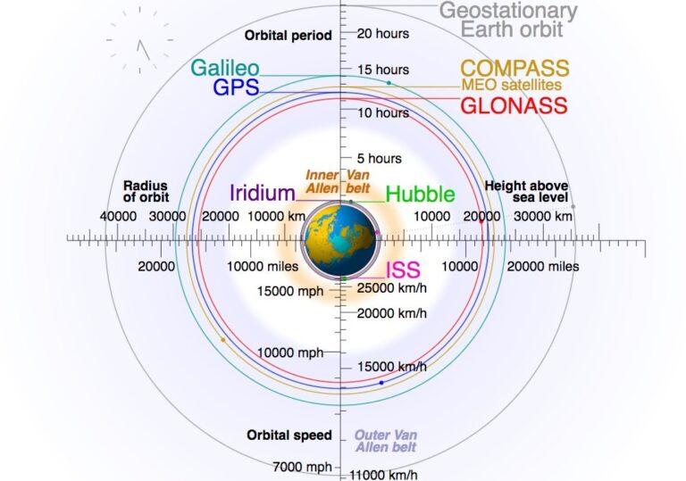 Satellitensysteme im Vergleich (Bild: Cmglee/ Geo Swan unter CC-Lizenz BY-SA 3.0)