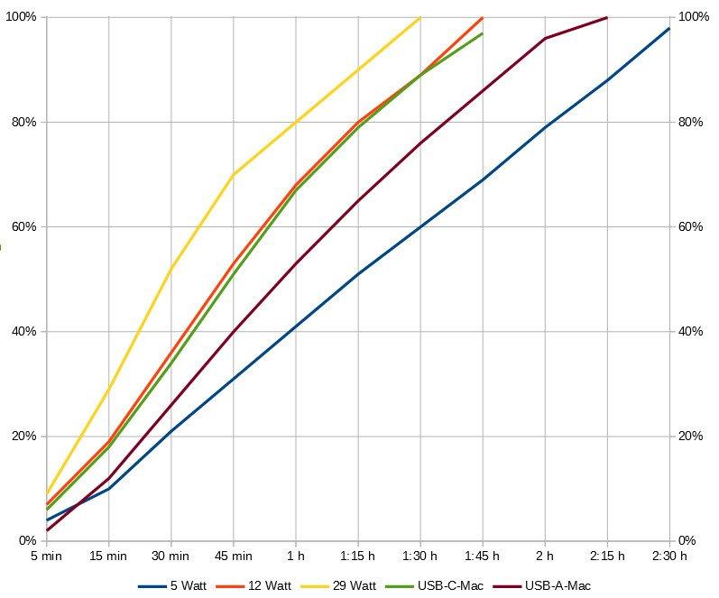 So schnell lädt das iPhone 8 – abhängig vom Netzteil (Grafik: Euronics Trendblog, Zahlen: Appleinsider)