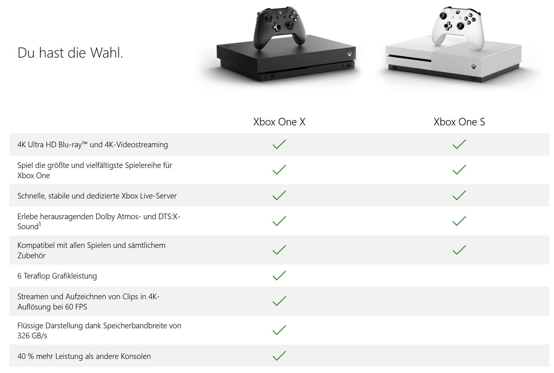Ps4 Pro Vs Xbox One X Die Konsolen Im Vergleich