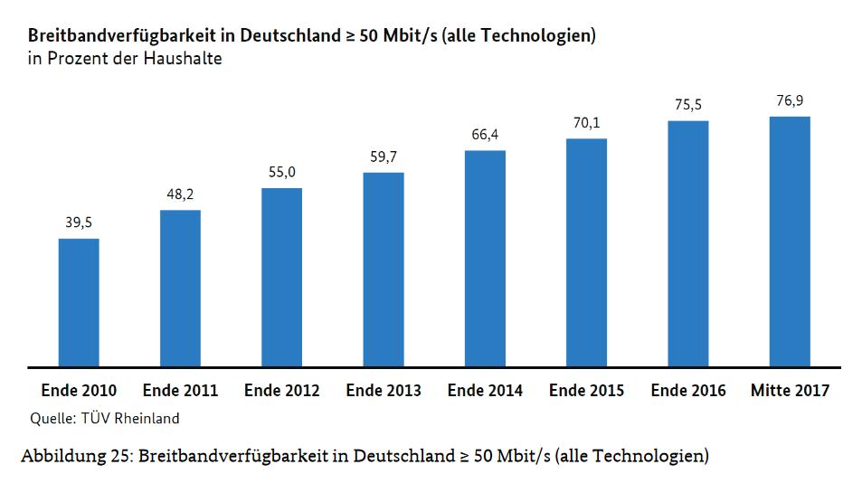 Die Bundesnetzagentur zeigt, dass sich der Breitbandausbau in Deutschland verlangsamt. Nur 77 Prozent der Haushalte konnten Mitte 2017 einen Internetanschluss mit 50 Mbit/s buchen (Screenshot vom Tätigkeitsbericht 2016-2017)