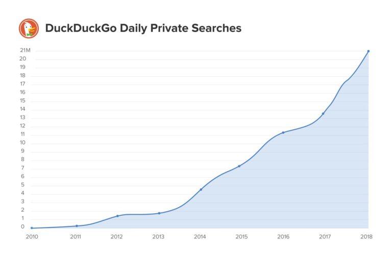 DuckDuckGo-Suchentwicklung 2011-2018