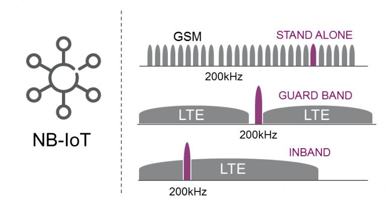Narrowband-Iot lässt sich im bestehenden GSM- und wie auch im LTE-Netz betreiben (Bild: Ericsson)