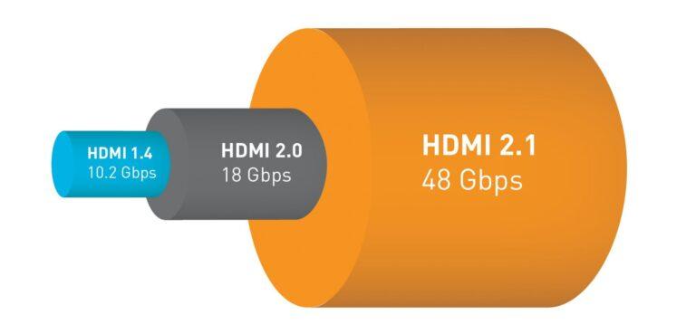HDMI 2.1 bringt mit 48 Gbit/s mehr Bandbreite (Bild: HDMI Forum)
