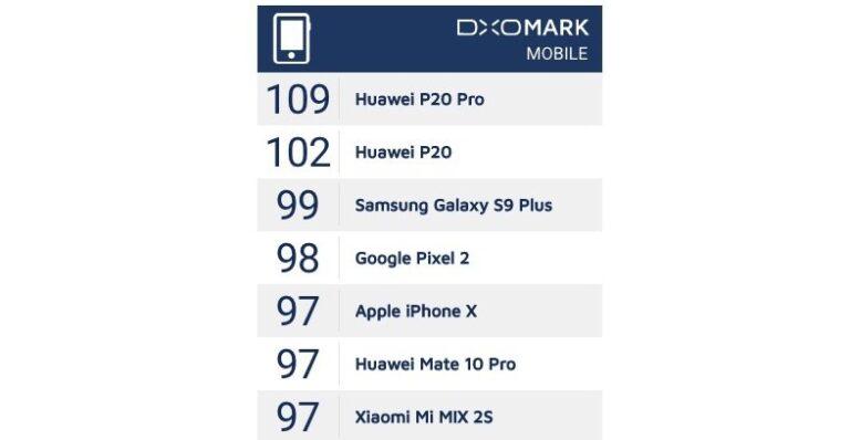 DxO-Benchmark Huawei P20
