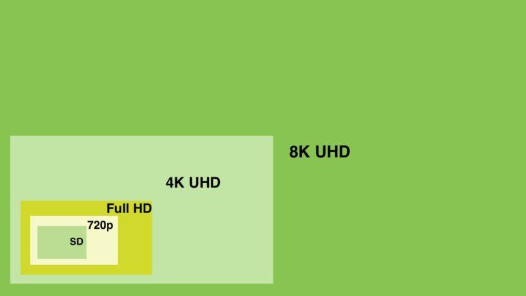 HD-Auflösungen im Größenvergleich