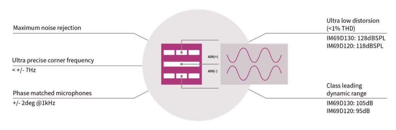 Mit Infineons MEMS-Technologie sollen Mikrofone nicht nur Stimmen aufnehmen, sondern viel mehr leisten (Bild: Infineon)