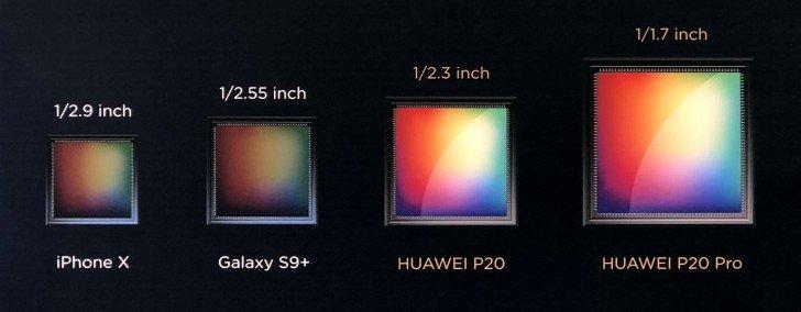 Bildsensoren-Vergleich Huawei P20 Pro: Größer ist besser. Bild: GSM Arena