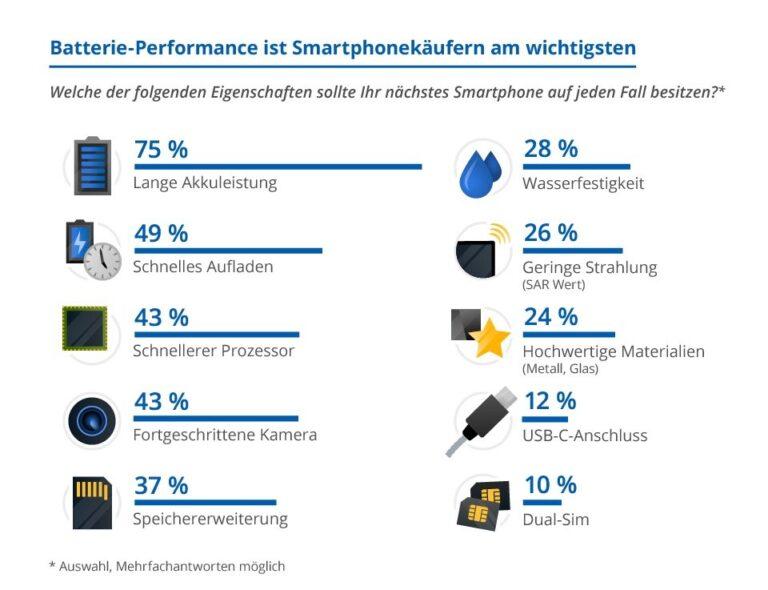 Umfrage zu Smartphone-Eigenschaften. Quelle: Statista