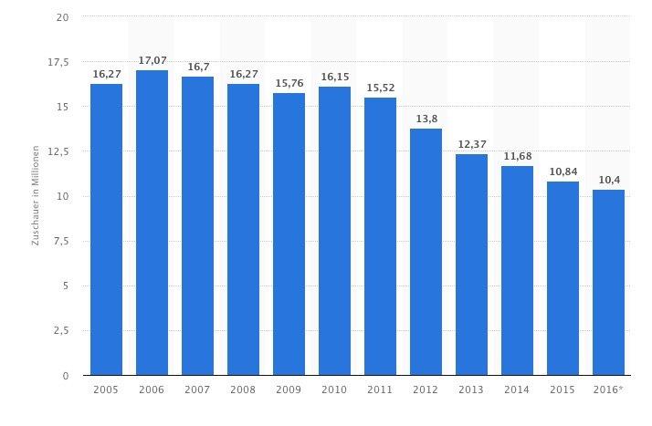 Ein Drittel weniger Teletext-Nutzer zwischen 2010 und 2016. Andererseits: Immer noch über 10 Millionen täglich. Grafik: Statista