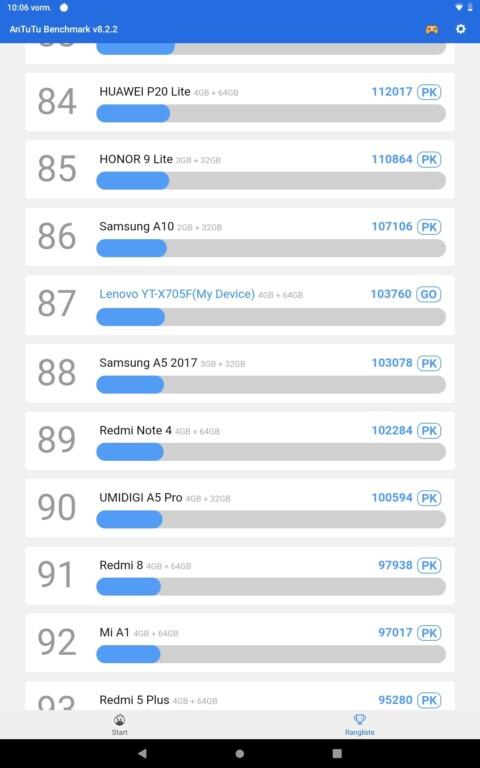AnTuTu Ergebnis von Lenovo Yoga Smart Tab im Vergleich zu anderen Geräten. (Screenshot)