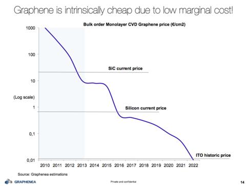 Preisentwicklung Graphen
